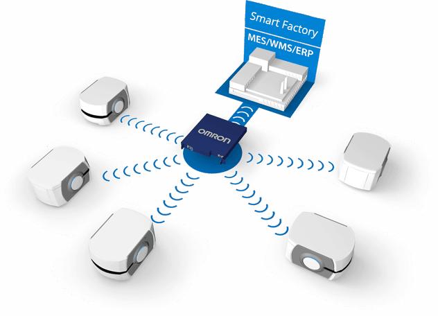 fleet img - AIV: Autonome, intelligente voertuigen