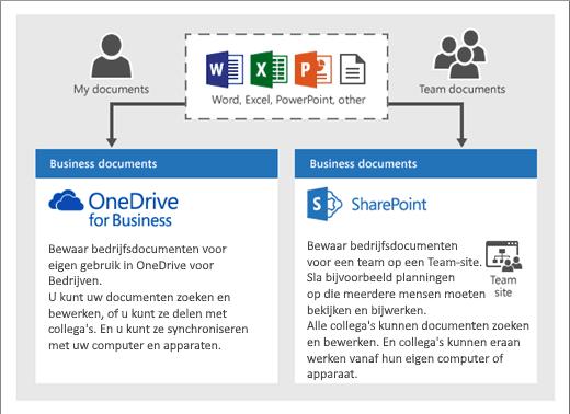 Onedrive vs. Sharepoint Documents NL - Microsoft 365